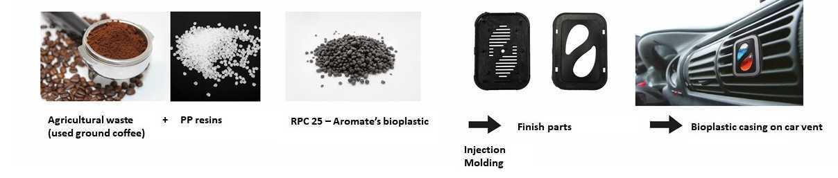 proimages/news/2021/202103_bioplastic_progress.jpg